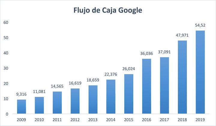 Flujo de caja acciones google
