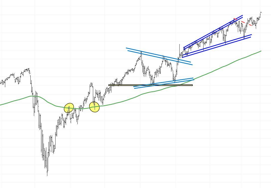 grafico del indice americano s&p 500